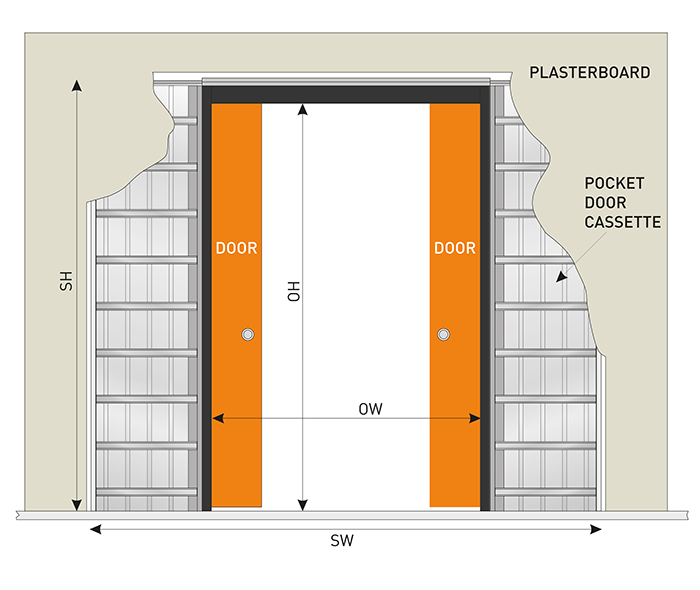 Double Pocket Door System Conversion Kit
